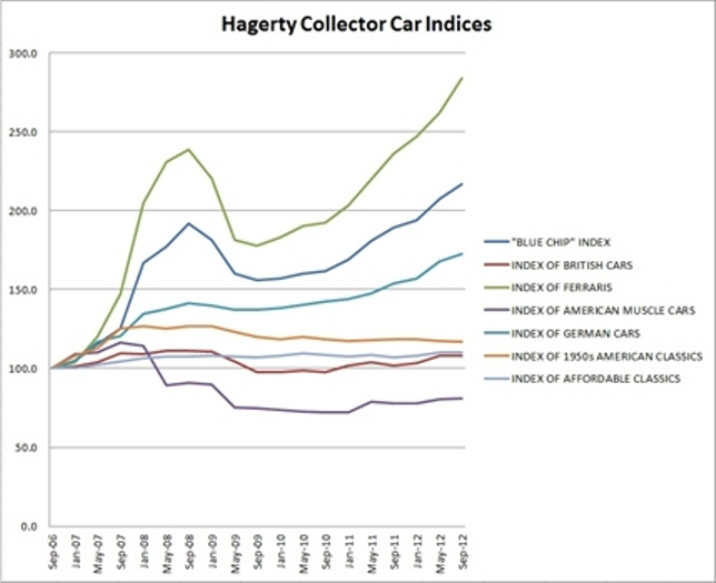Hagerty Car Values >> 2012 Collector Car Value Trends