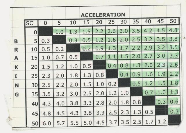 Performance Chart MB 560SL
