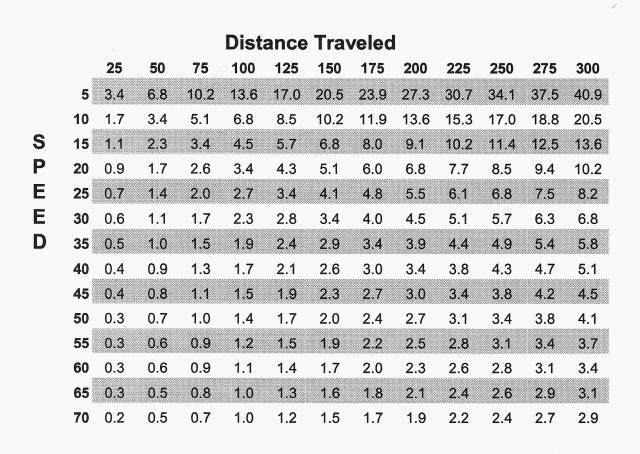 Time-Speed-Distance Traveled Table