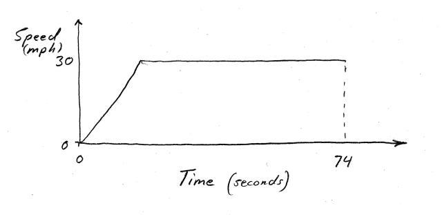 Timing Plot 2