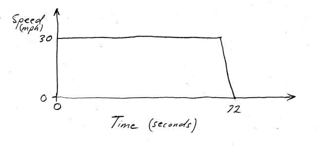 Timing Plot 3