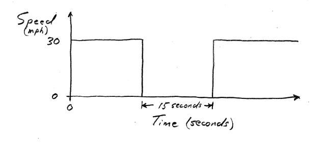 Timing Plot 4