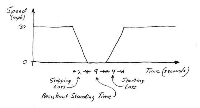 Timing Plot 5