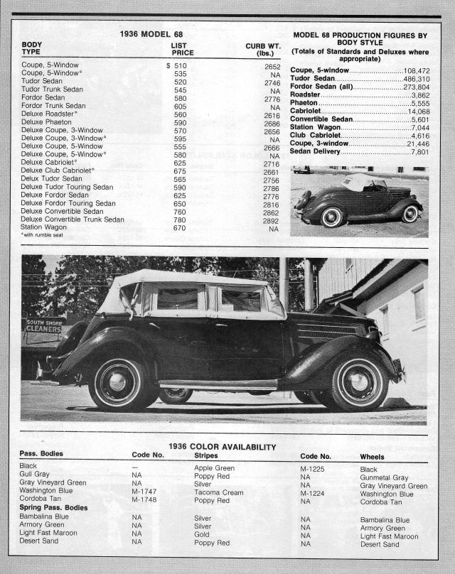 Ford 1936 Model Lineup