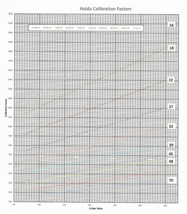 Expanded Halda Calibration Chart