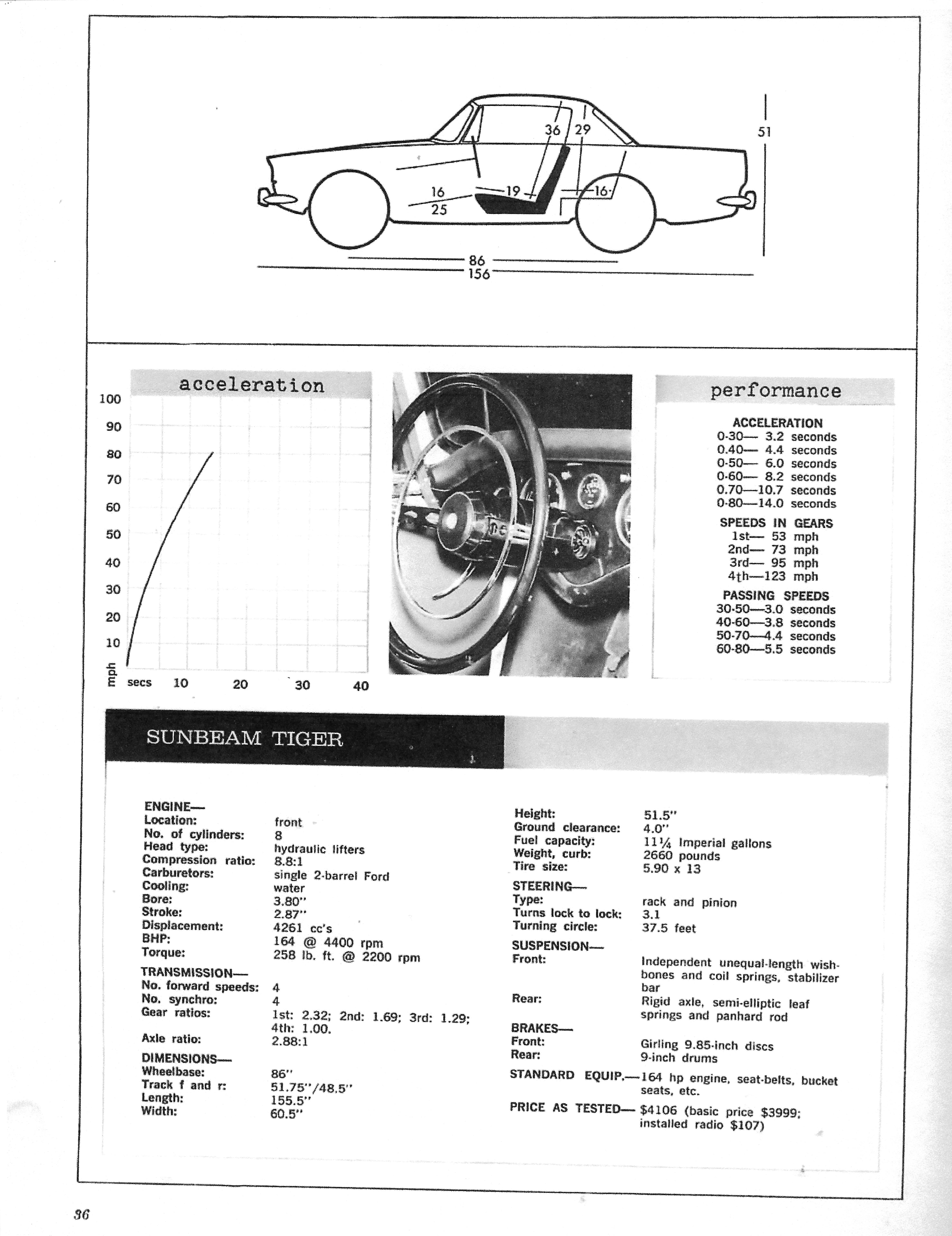 page 39 sunbeam tiger 65 road test