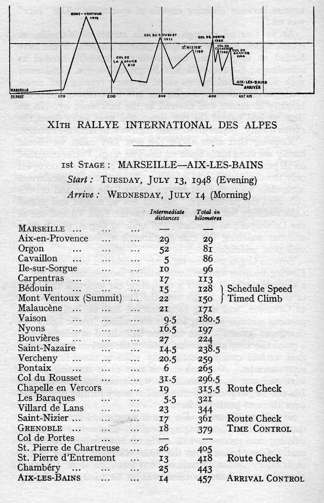 Alpine 1948 First Stage