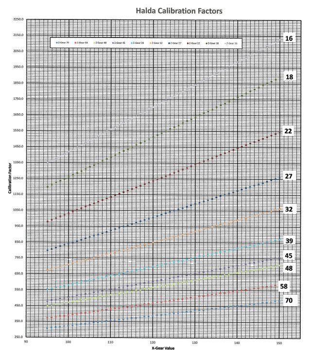 Halda Calibration Chart Version 2