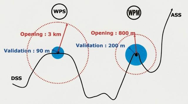 GPS and Waypoints