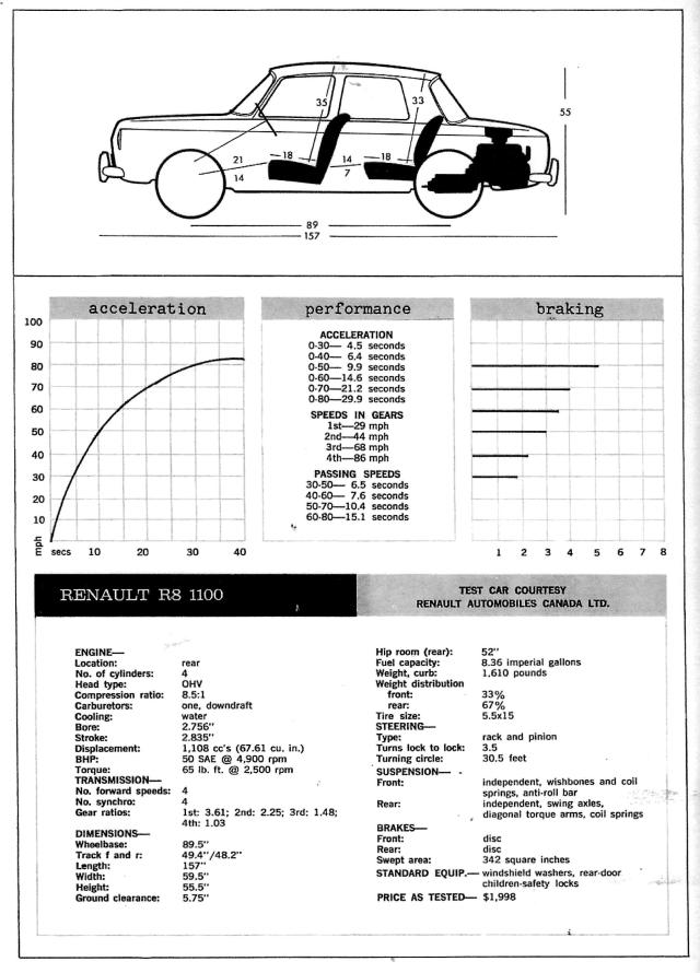 CT&T Renault 8 Test