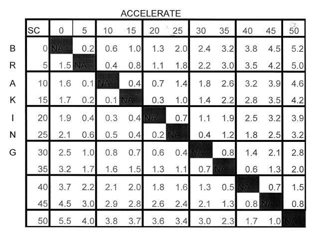 Sample Performance Chart